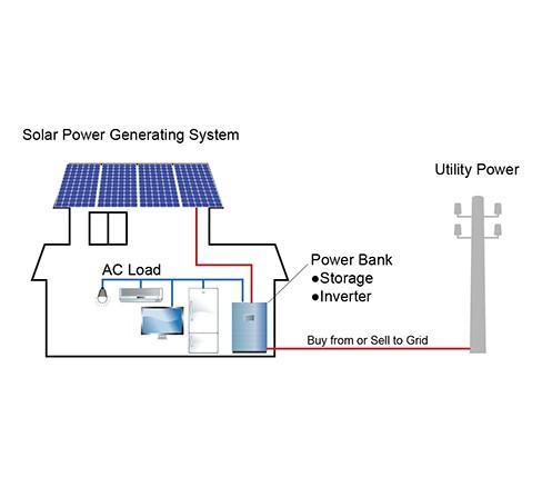 Residential Solar Energy Storage for Smart Grid