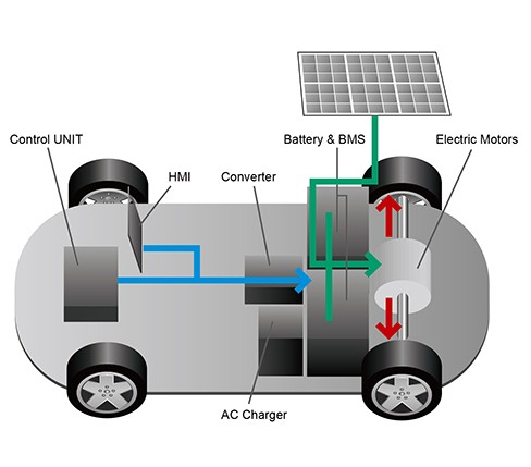 Golf & Neighborhood Electric Vehicle